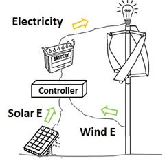 Literature review on solar energy systems